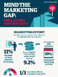Benifits of content marketing for SMEs.